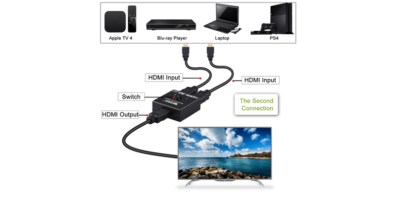 HDMI Splitter Bi-Direction 4K HDMI Switch 2 x 1/1 x 2 | Tendak