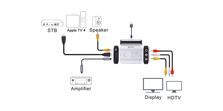 HDMI to 3RCA AV CVBS Composite Adapter with Optical