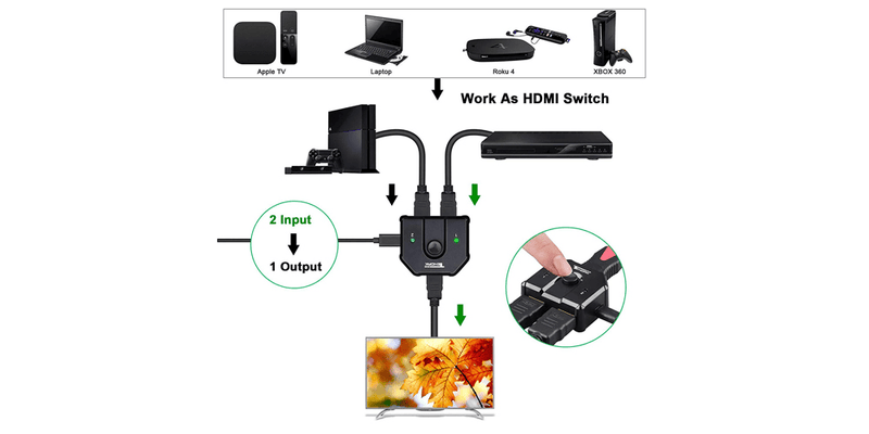 2 Ports Bi-Direction Manual HDMI Switch | Tendak