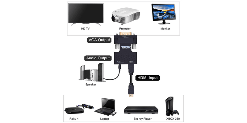 HDMI to VGA Converter with 3.5mm Audio Output | Tendak