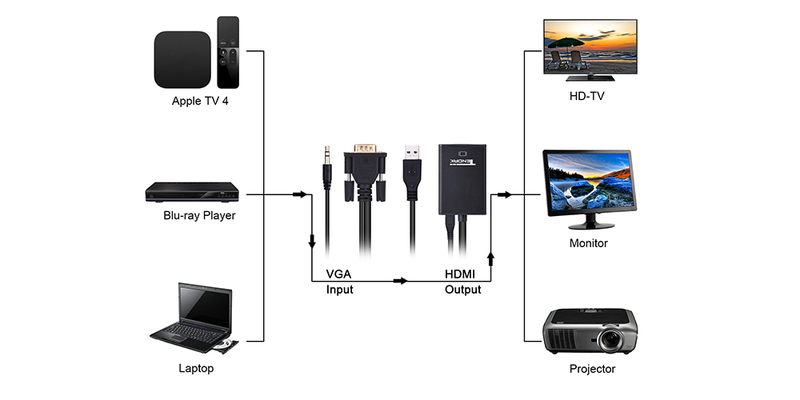 vga to hdmi adapter for monitor  | Tendak