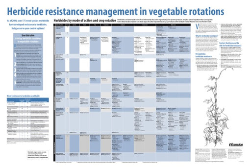 Herbicide Resistance Management in Vegetable Rotations