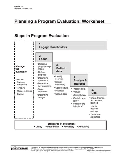 Planning a Program Evaluation: Worksheet