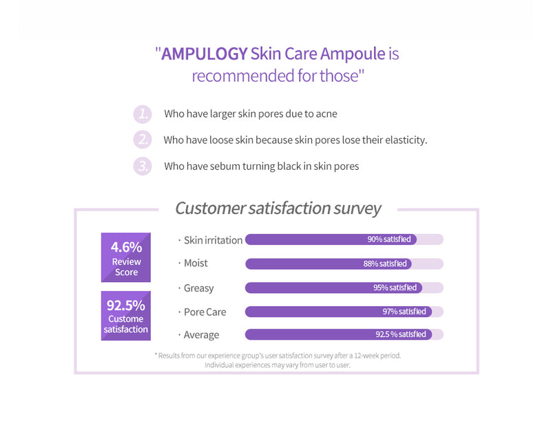 AMPULOGY Pore Care Ampoule 30ml - Goryeo Cosmetics worldwide shop