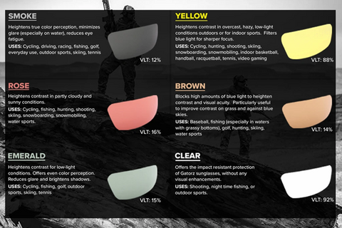Gatorz Lens Colour Guide