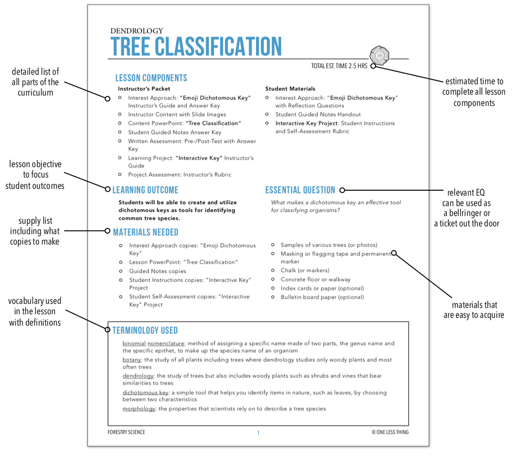 2.3 Tree Classification, Forestry Complete Curriculum