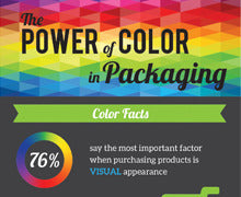 The Power of Color in Packaging