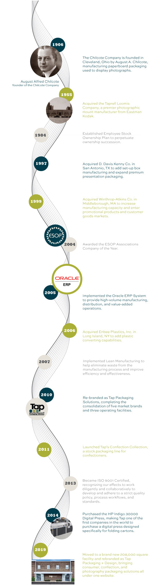 Infographic Chart depicting the history of Tap Packaging + Design