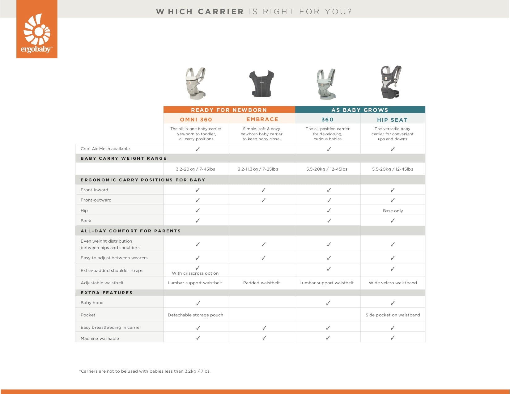 Ergobaby Baby Carrier Comparison Chart