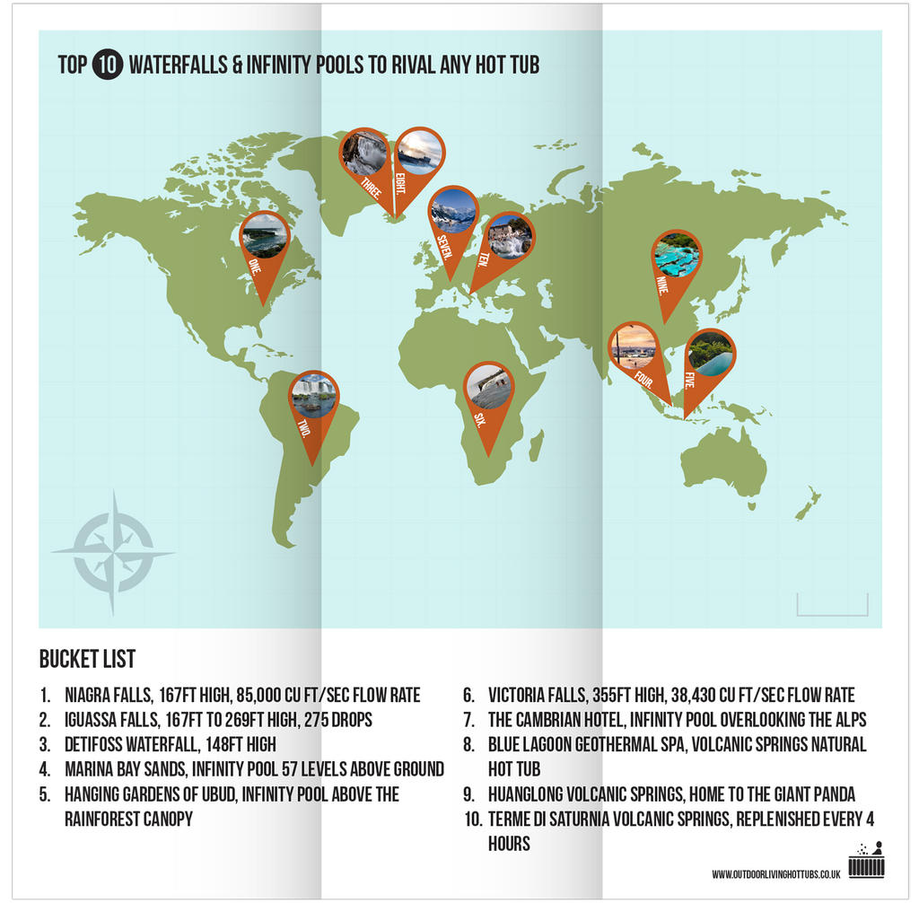 Worlds Top 10 Waterfalls & Infinity Pools Infographic