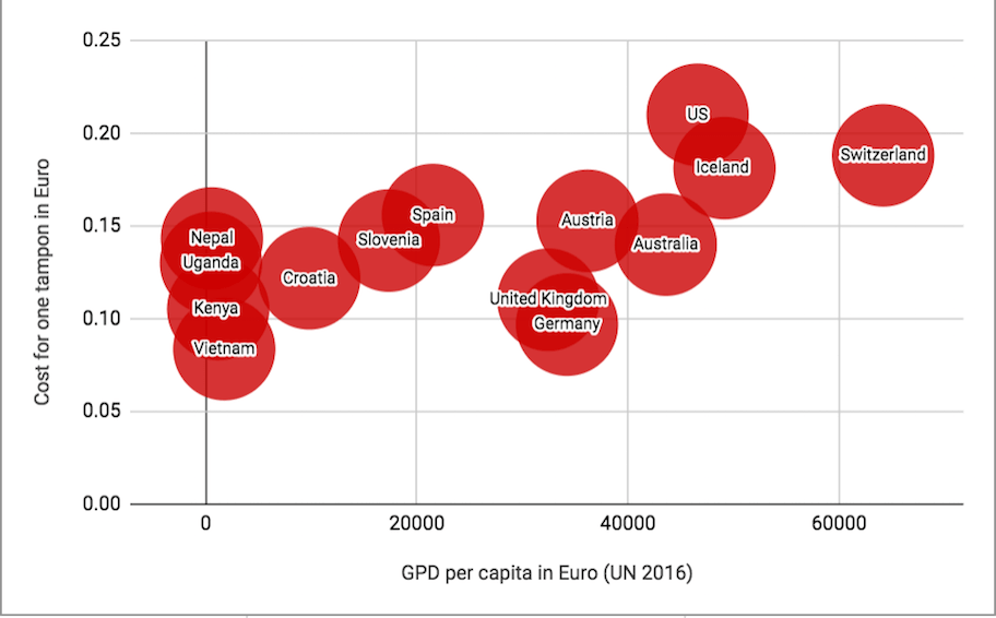 Menstrual Cost Index Graphic GDP