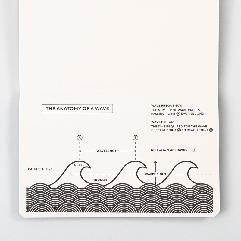 Blackwing Volume 840 Clutch Notebook inforgraphic, the anatomy of a wave.