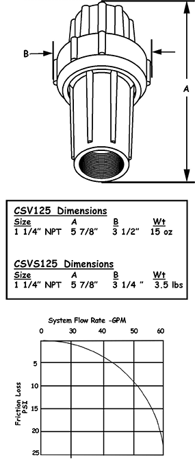 CSV125 specifications