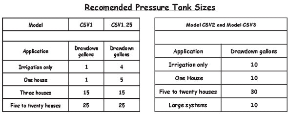 Sizing a Pressure Tank with a CSV – Cycle Stop Valves, Inc