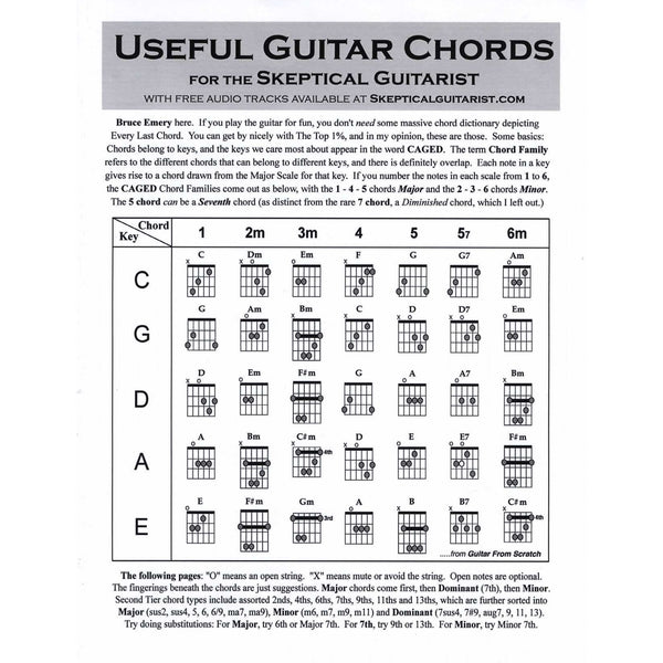 (112) USEFUL GUITAR CHORDS