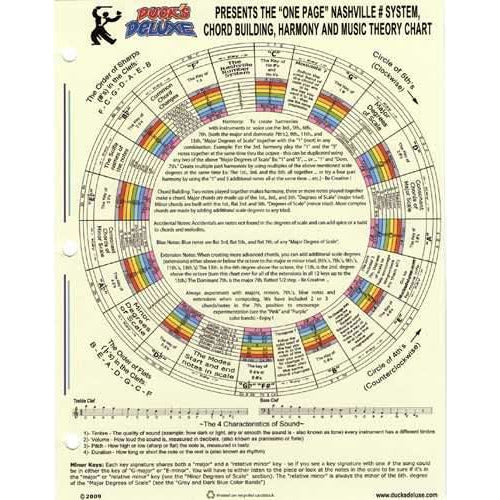 Duck's Deluxe One Page Nashville Number System, Chord Building, Harmony and Music Theory Chart