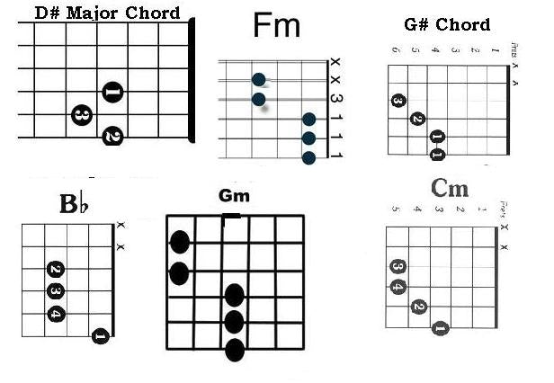 Guitar guitar chords bollywood songs : guitar chords, guitar chords for ishqwala love, guitar chords for ...