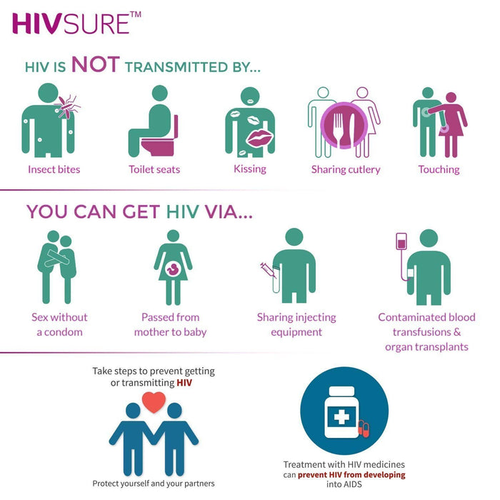 HIVSure - Easy To Use Blood Test Kit.