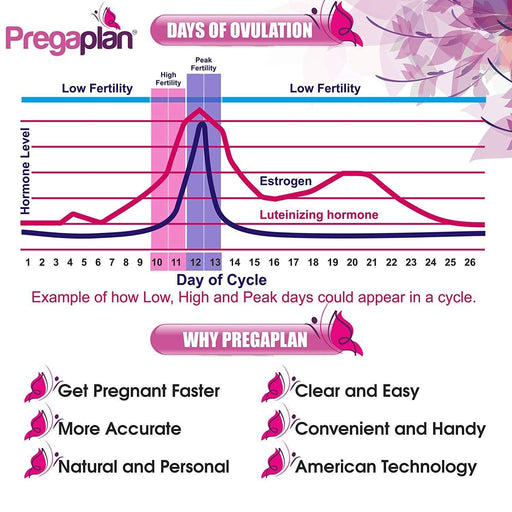 Pregaplan LH Ovulation Test - Pack of 5.