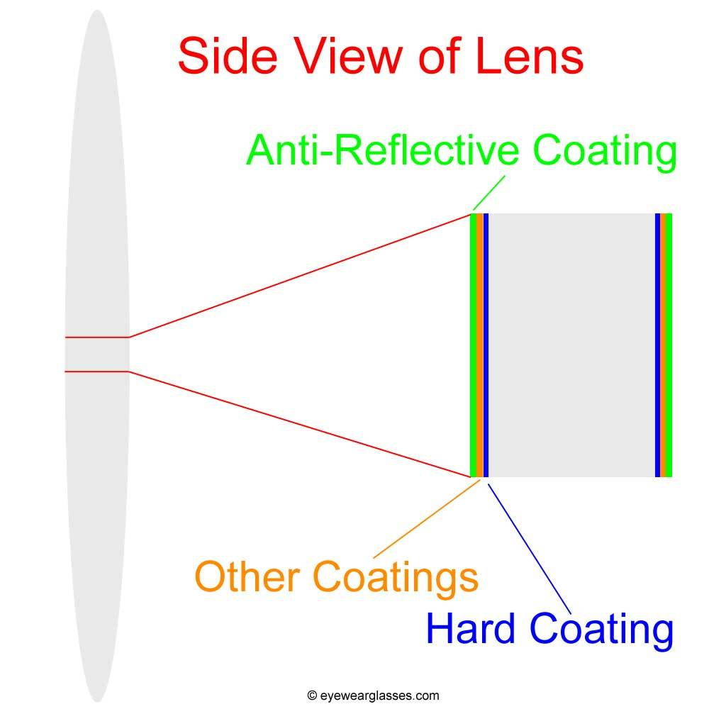 Can I polish my glasses' lenses?