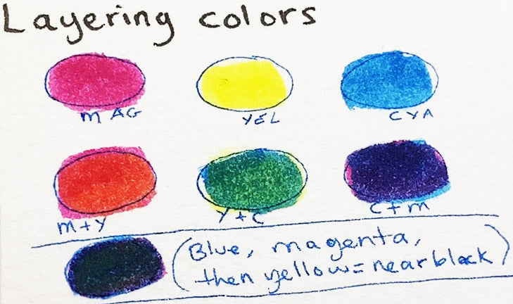 Primary color mixing and How to use schmincke aqua drop liner empty marker tutorial