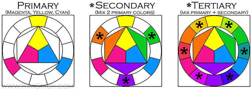 Color wheel theory watercolor paint pigment primary trio secondary tertiary chart