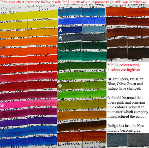 mission gold lightfast test color chart 34 colors tube set box fugitive fading sun uv