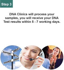 DNA Clinics will process your samples, you will receive your DNA test results within 5 - 7 working days.
