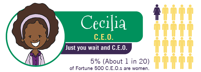 MyTurn Kid: Cecillia, C.E.O. 5% of Fortune 500 C.E.O.s are women.