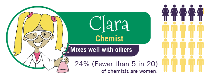 MyTurn Kid: Clara, Chemist. 24% of chemists are women.
