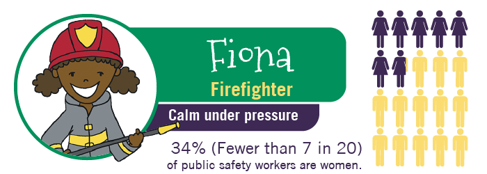 MyTurn Kid: Fiona, Firefighter. 34% of public safety workers are women.