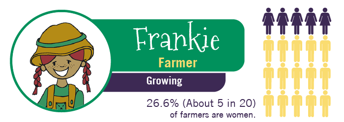 MyTurn Kid: Frankie, Farmer. 26.6% of farmers are women.