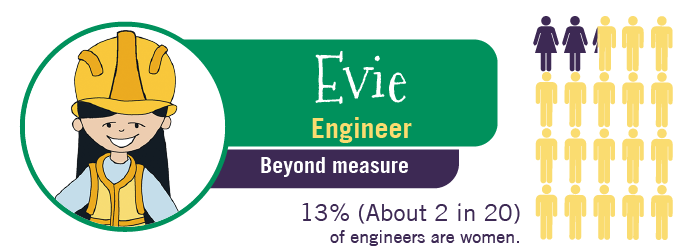 Evie the Engineer, Beyond Meaasure, 13% of engineers are women.