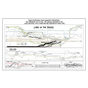 how to make an xkcd movie narrative chart