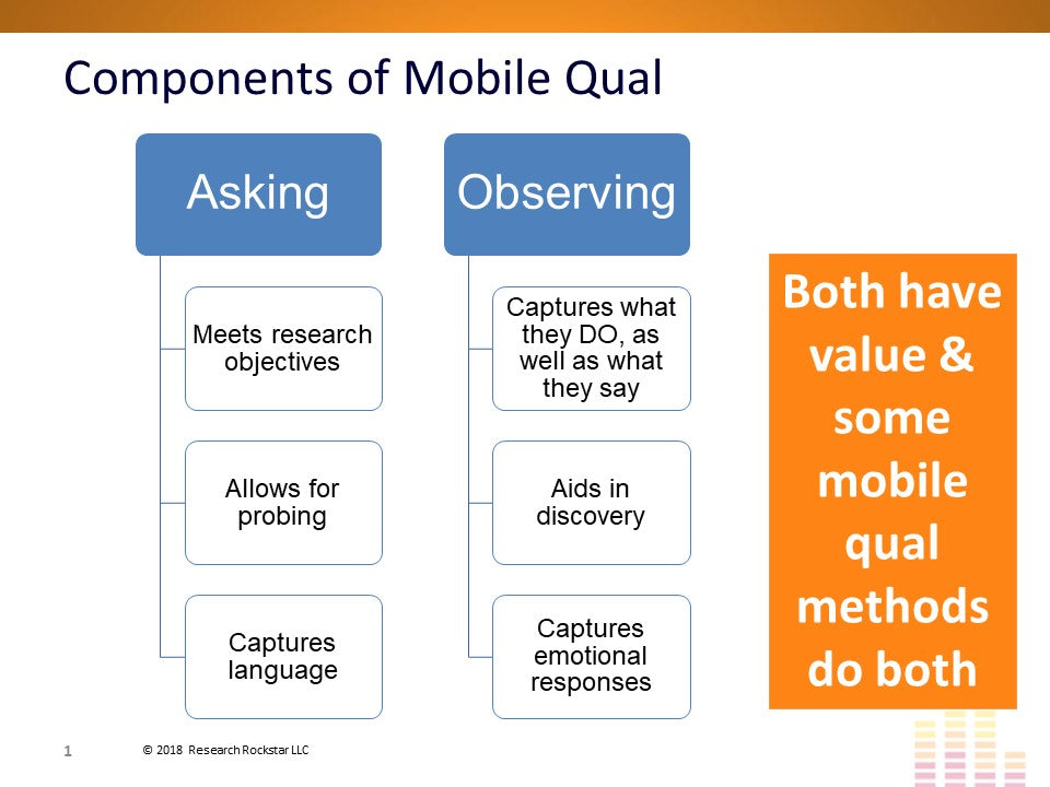 Mobile & Online Qualitative Research Methods