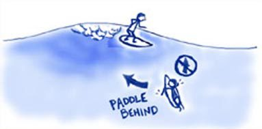 the paddling rules of surfing