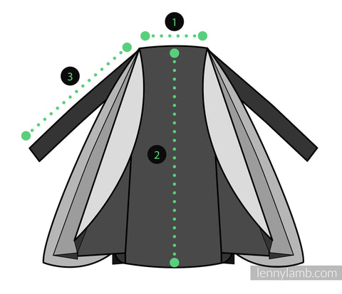 Lenny Lamb Cardigan dimensions are numbered. 1 is the width at the top collar, the shoulder width in the above chart. 2 is the length from top to bottom, the back length in the above chart. 3 is the sleeve length in the above chart
