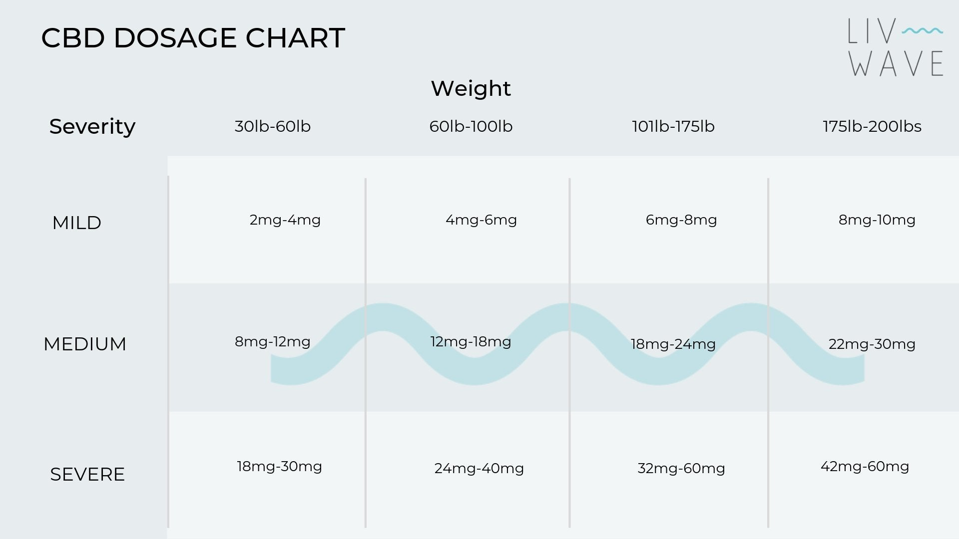 cbd dosage chart by weight