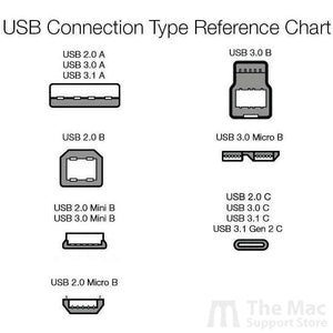 USB Type-C to USB Type-C 2.0 Charger Cable-The Mac Support Store