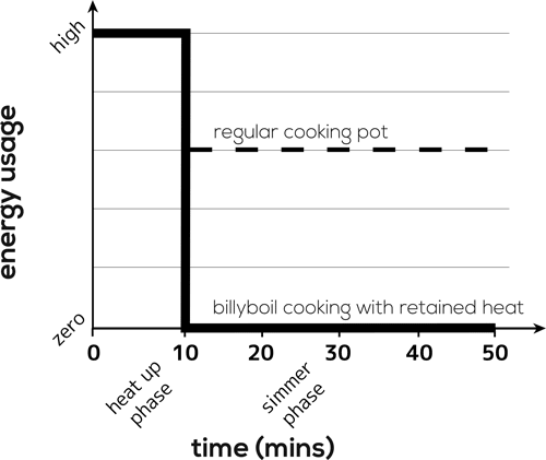 Billyboil Thermo Pot Cooking Method