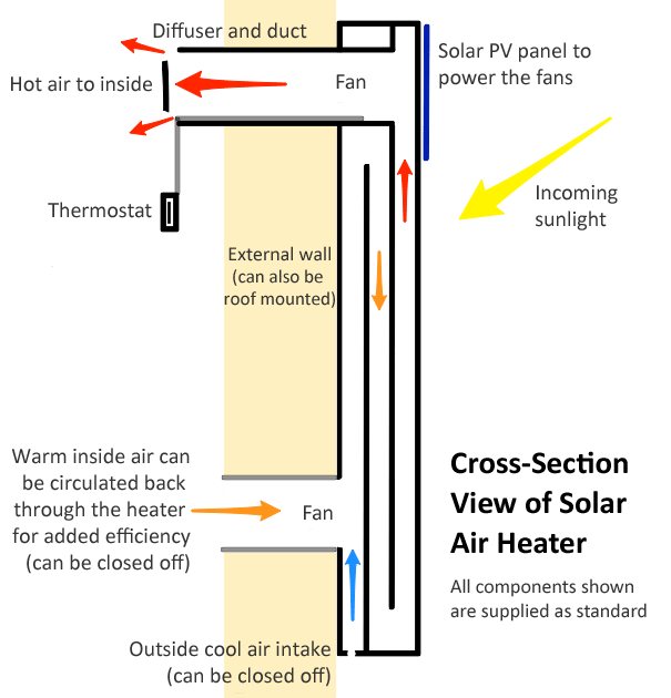 Cross section view of solar air heater