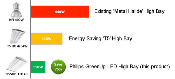 Philips LED Highbay Comparison