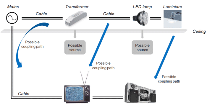 Possible Solutions to LED Lights Causing Electromagnetic Interference