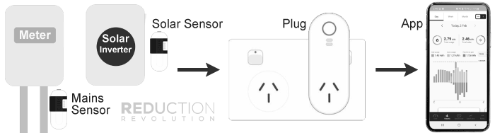 How the Solar Energy Monitor Works