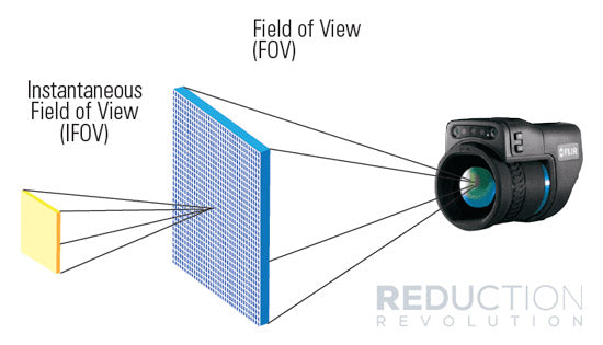 Thermal Camera Field of View