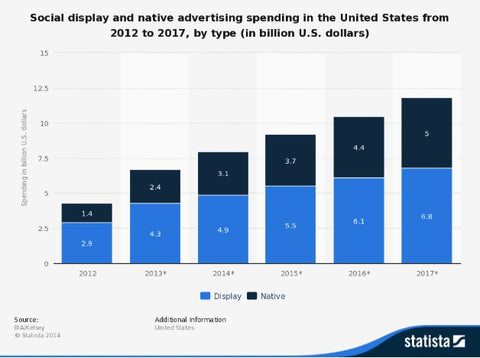 social display and native advertising spent in US