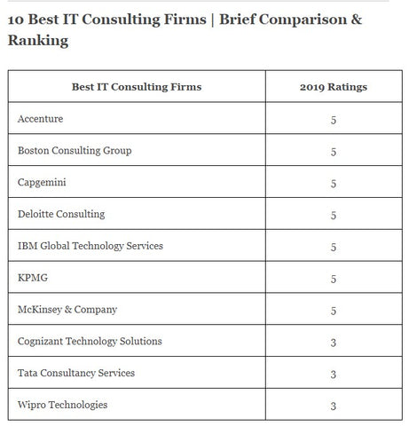 10 best IT consulting firms