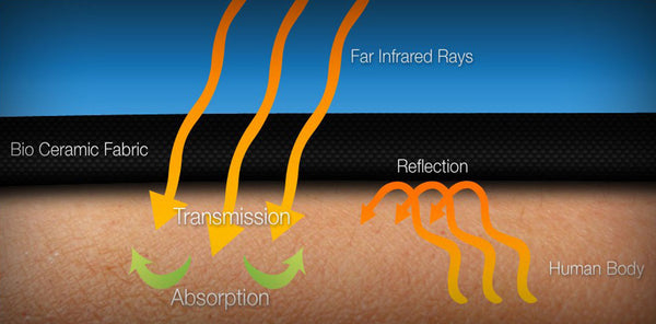 How Far Infrared Rays Benefit Your Health
