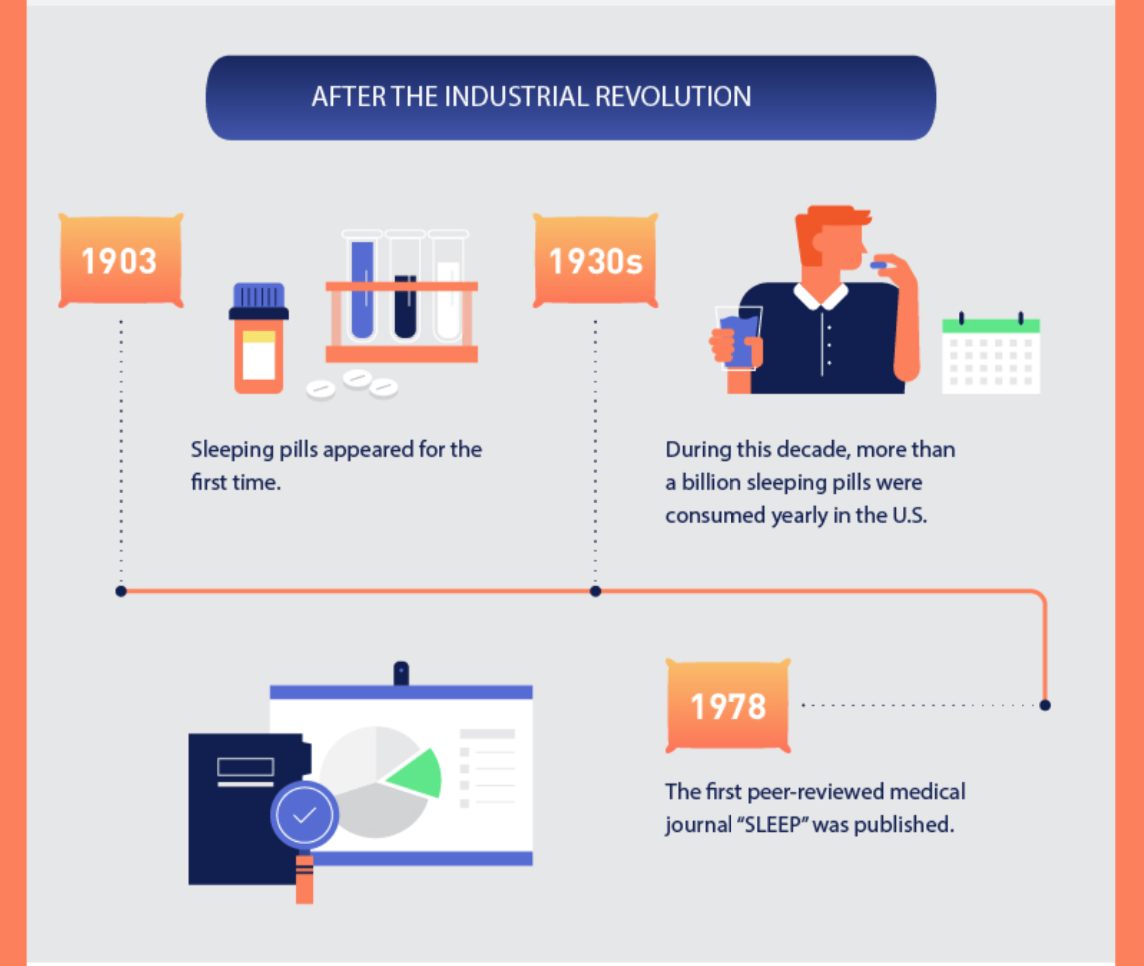 historical sleep trends 2 infographic