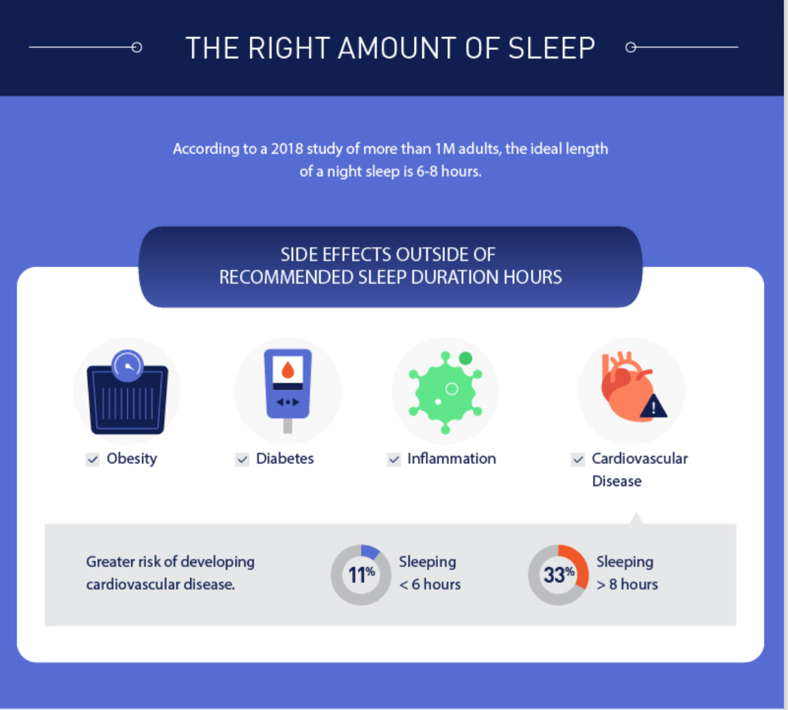 the right amount of sleep infographic